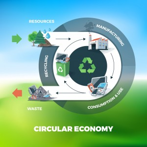 Vector illustration of circular economy showing product and material flow. Product life cycle. Sky meadow nature blurry background. Natural resources are taken to manufacturing. After usage product is recycled or dumped. Waste recycling management concept.