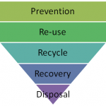 Albion's ABC's of Waste Management – H